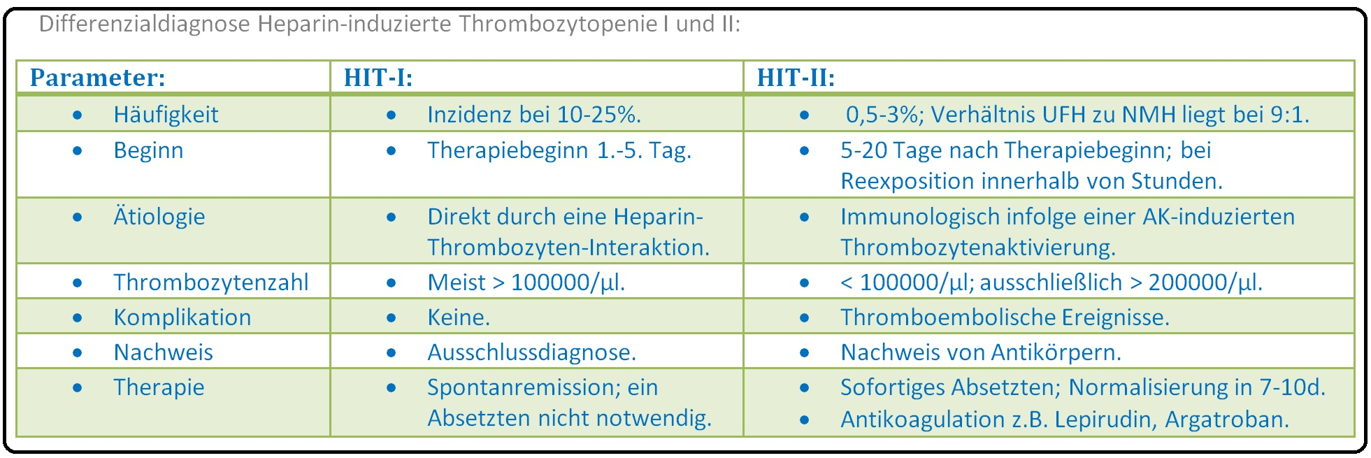 496 Differenzialdiagnose Heparin induzierte Thrombozytopenie I und II