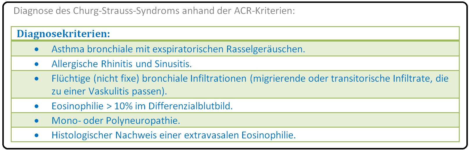 619 Diagnose des Churg Strauss Syndroms anhand der ACR Kriterien