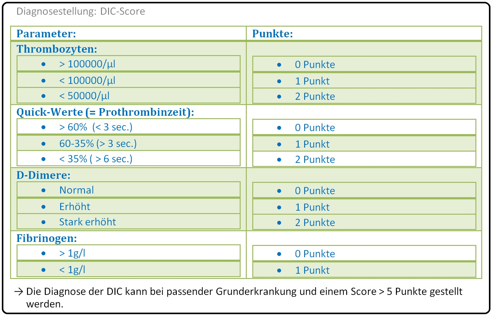 031 Diagnosestellung DIC Score
