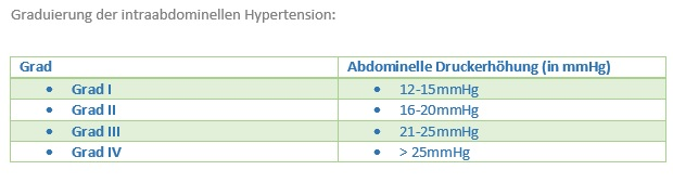 1 Graduierung der intraabdominellen Hypertension