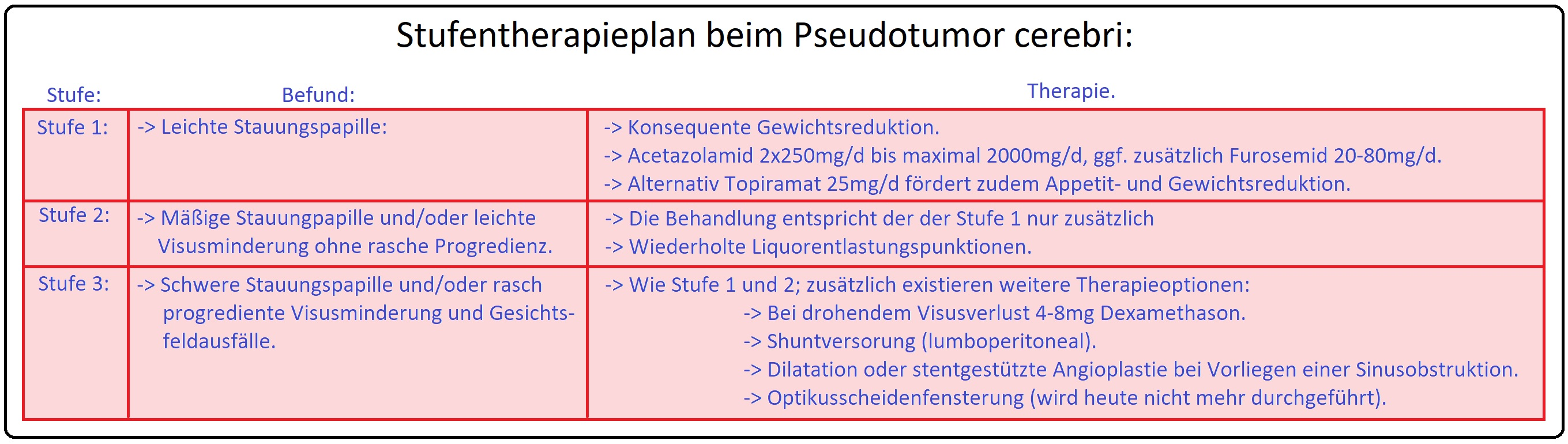 058 Stufentherapie beim Pseudotumor cerebri
