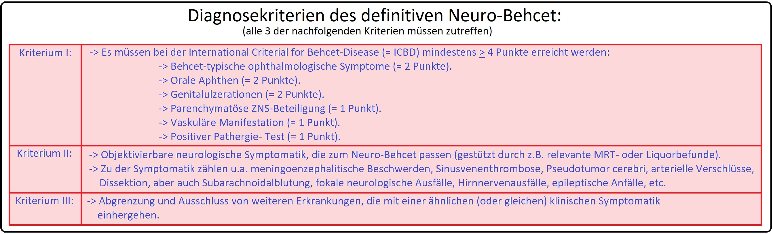 072 Diagnosekriterien des definitiven Neuro Behcet