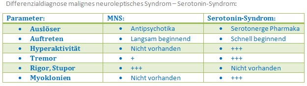 278 Differenzialdiagnose malignes neuroleptisches Syndrom   Serotonin Syndorm
