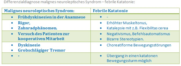 279 Differenzialdiagnose malignes neuroleptisches syndrom   febrile Katatonie