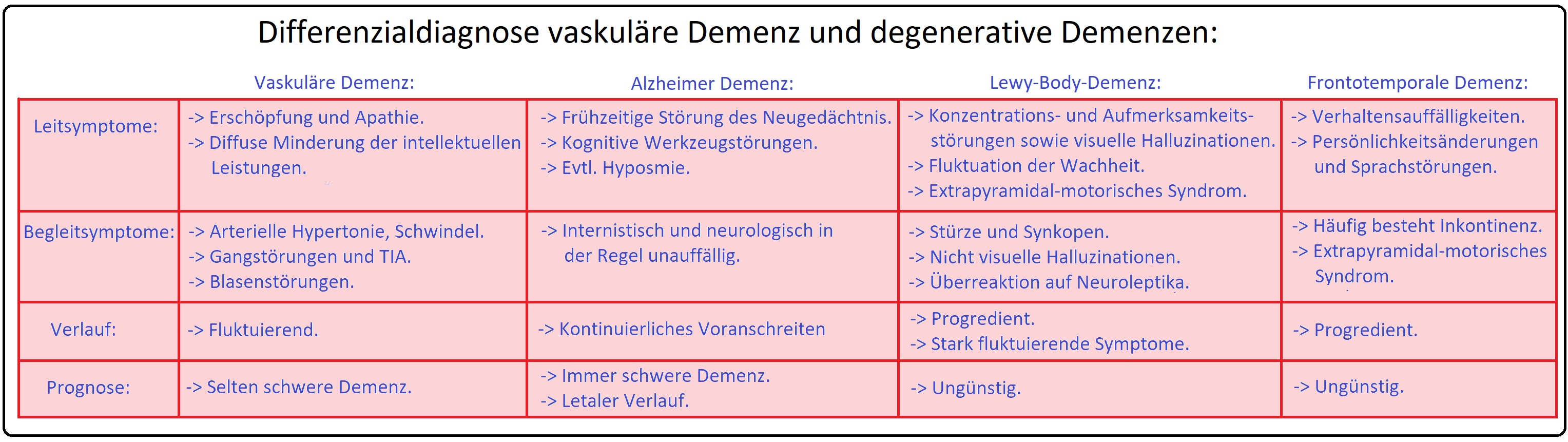 492 Differenzialdiagnose vaskuläre Demenz und degenerative Demenzen