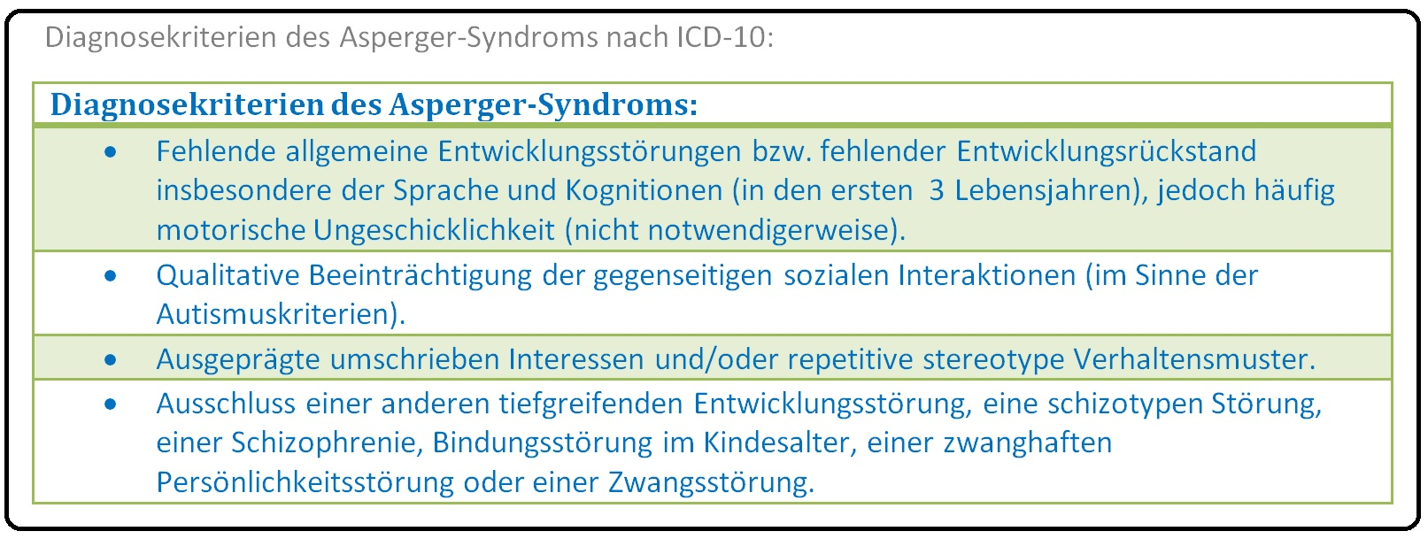 516 Diagnosekriterien des Asperger Syndroms nach ICD 10