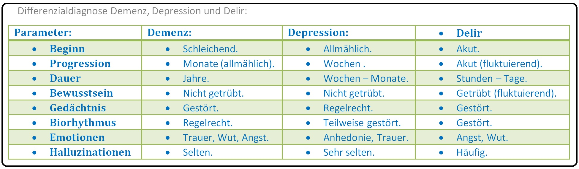 531 Differenzialdiagnose Demenz, Depression und Delir