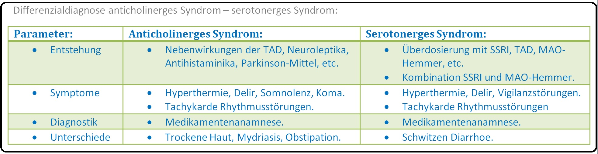 578 Differenzialdiagnose anticholinerges Syndrom   serotonerges Syndrom