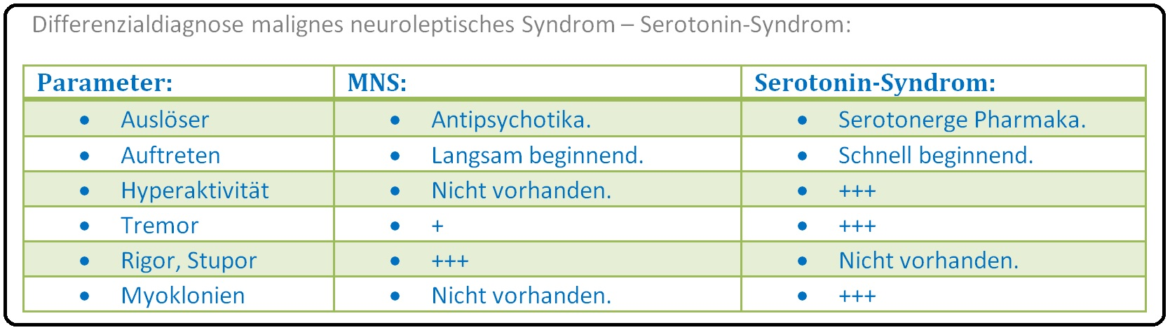 628 Differenzialdiagnose malignes neuroleptisches Syndrom   Serotonerges Syndrom
