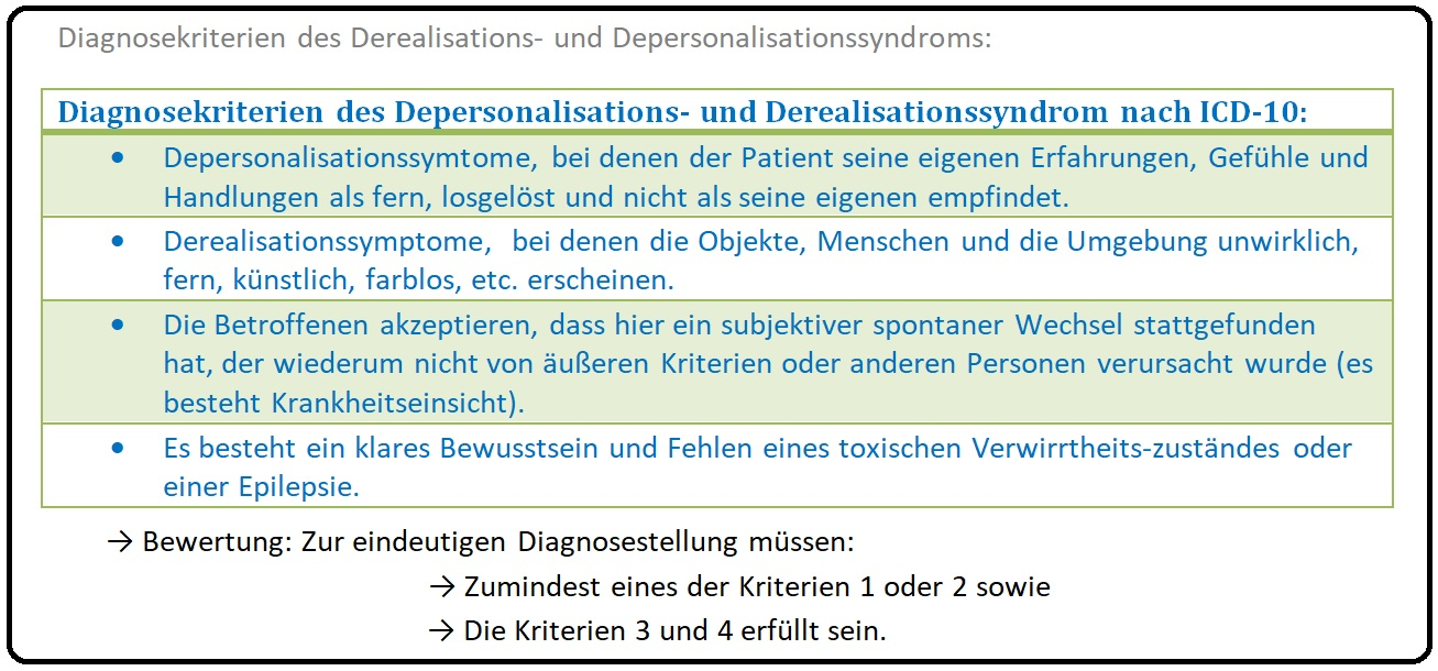 660 Diagnosekriterien des Derealisations  und Depersonalisationssyndrom