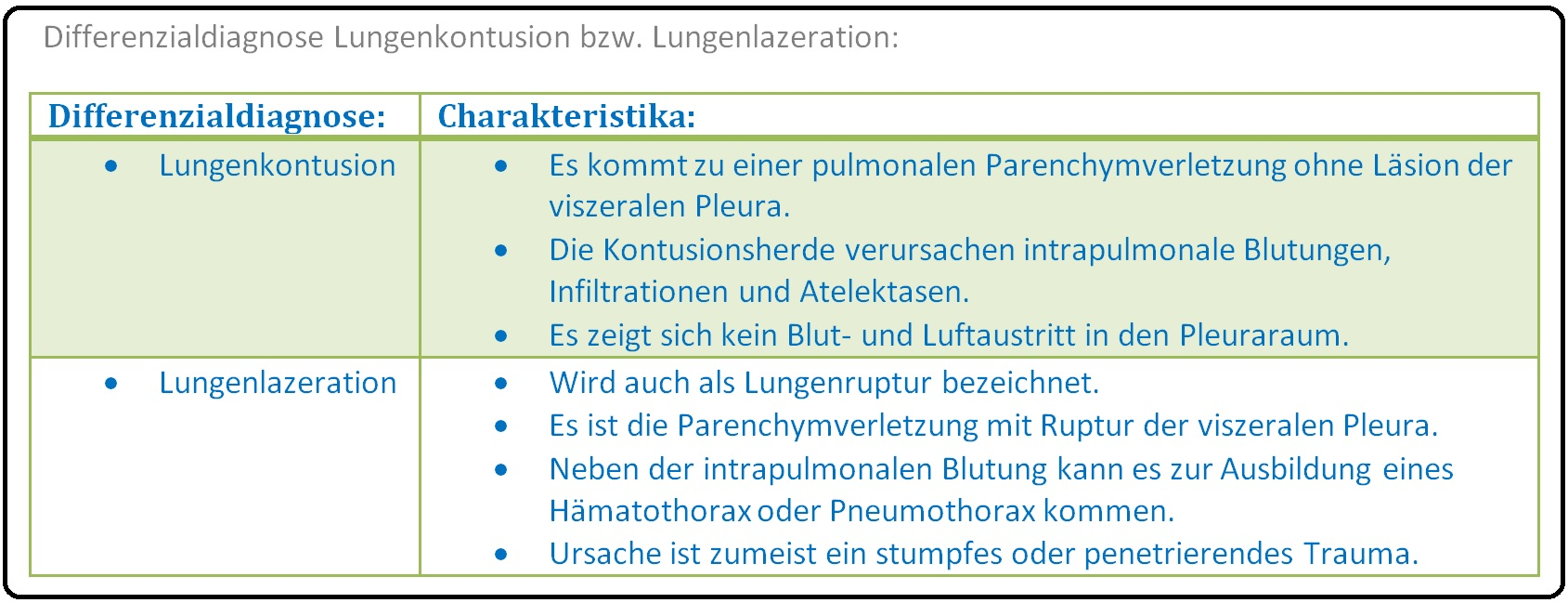 649 Differenzialdiagnose Lungenkontusion bzw. Lungenlazeration